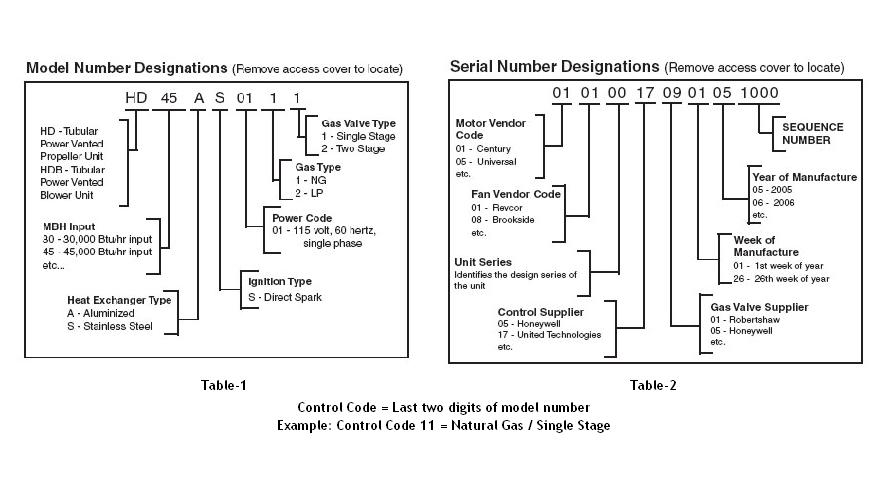 modine model serial numbers modine pa wiring diagram diagram wiring diagrams for diy car repairs gas heater wiring diagram at crackthecode.co
